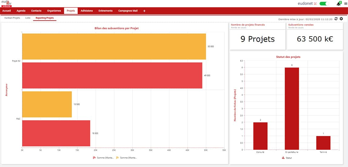 Reporting subventions projet CRM