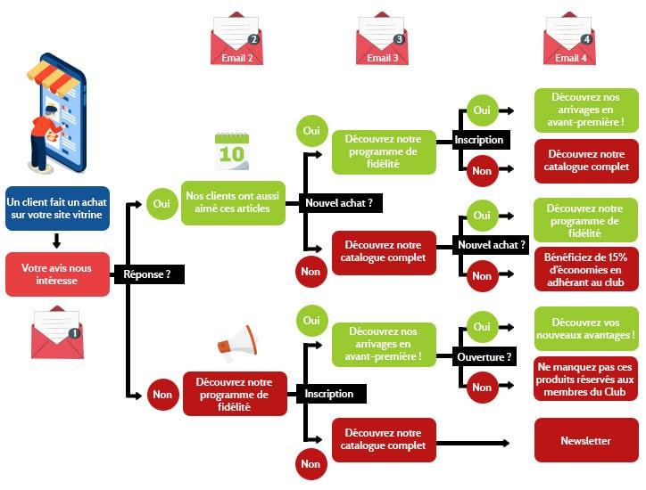 """Exemple de scénario d'emailing binaire """"oui/non"""""""