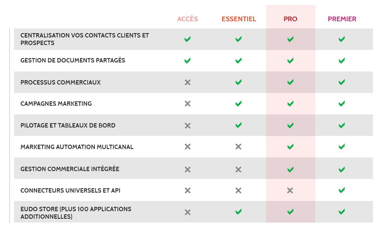 Tableau comparatif des offres Eudonet CRM Entreprises
